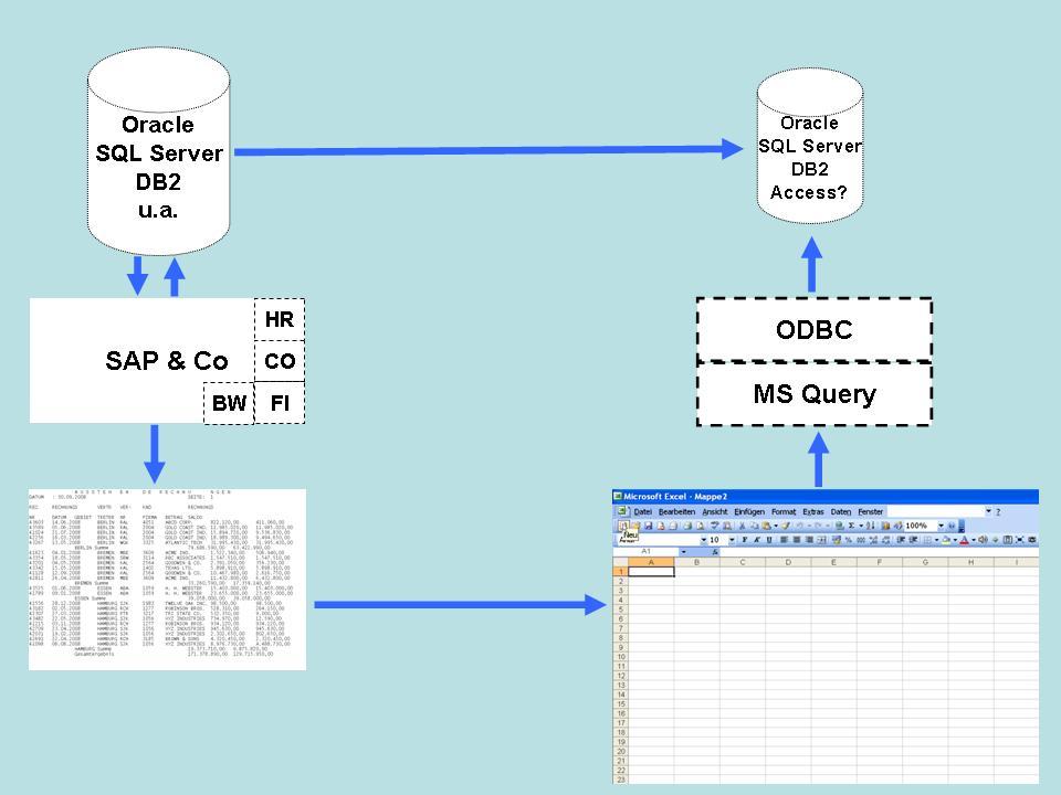Konzepte, um Daten nach Excel zu importieren