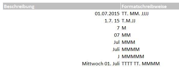 Datumsformate