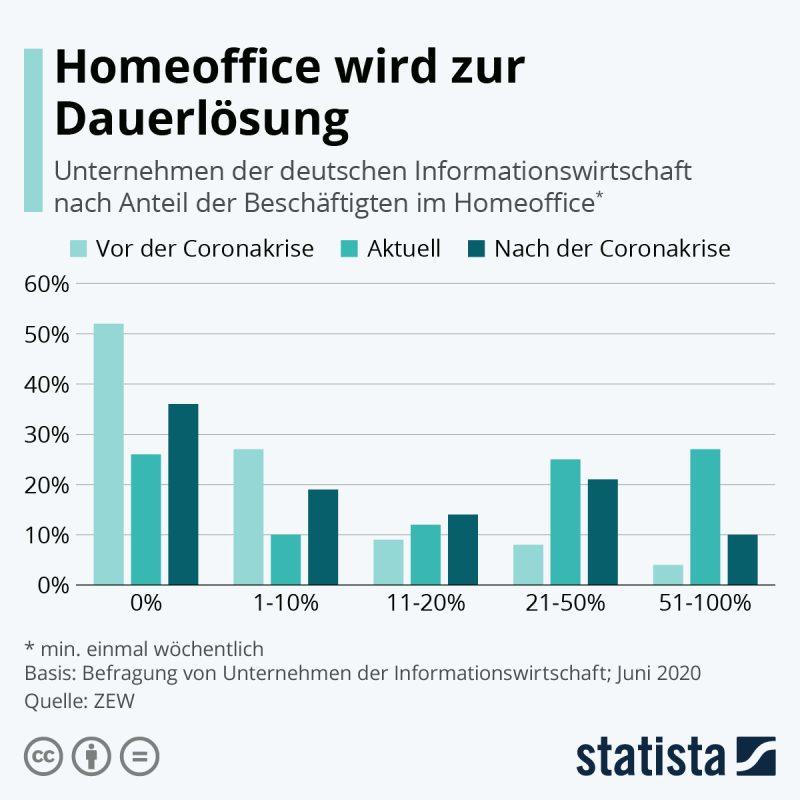 https://de.statista.com/infografik/22490/beschaeftigte-in-der-deutschen-informationswirtschaft-die-im-homeoffice-arbeiten/