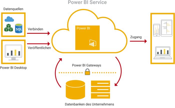 Microsoft Power BI Umgebung